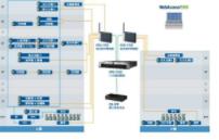 研华助客户快速建置能源管理系统