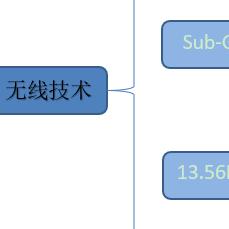 三个部分组成物联网及常用无线频段划分
