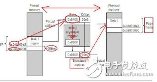 对于系统启动,bootloader的功能的简单分析