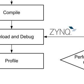 FPGA开发从逻辑设计做起,结合软+硬+系统很重要