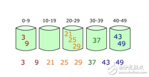 C语言实现简单的基数排序