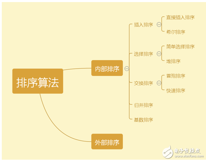 数据结构常见的八大排序算法