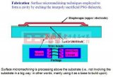 小型化MEMS傳感器技術的簡述