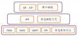 介绍通过IAP的在线升级方法