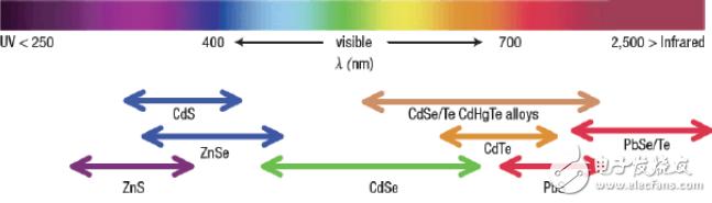 量子点发光原理详解