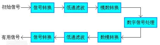 数字信号处理选型和介绍