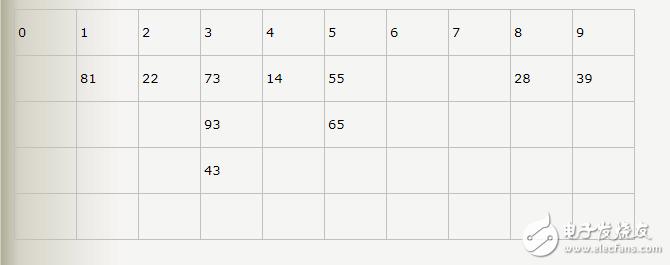 基数排序 java代码实现