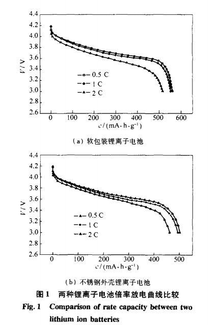 软包装锂离子电池性能研究