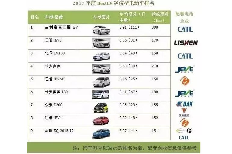 动力电池公司排名