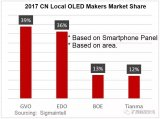 总结2017年国内OLED产业发展情况