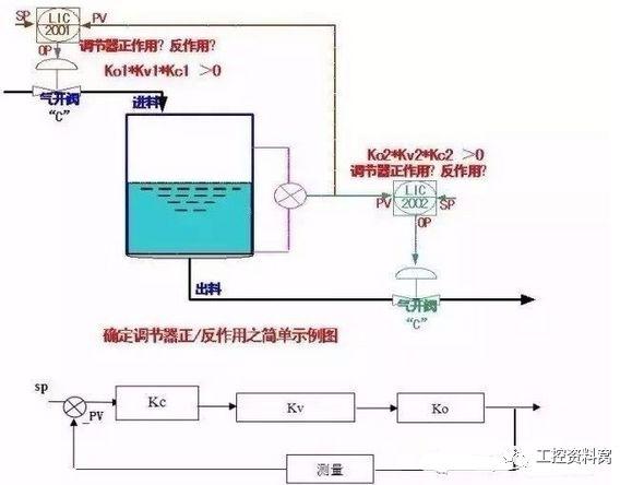 控制系统PID调节器参数整定设计_详细解析如何整定调节系统的PID参数-电子发烧友网