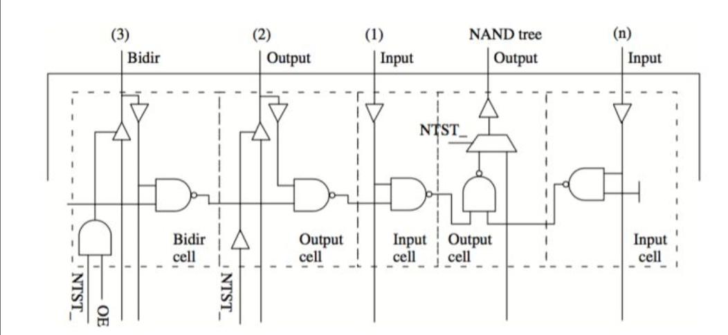 IC测试技术NAND Tree确认管脚连接问题