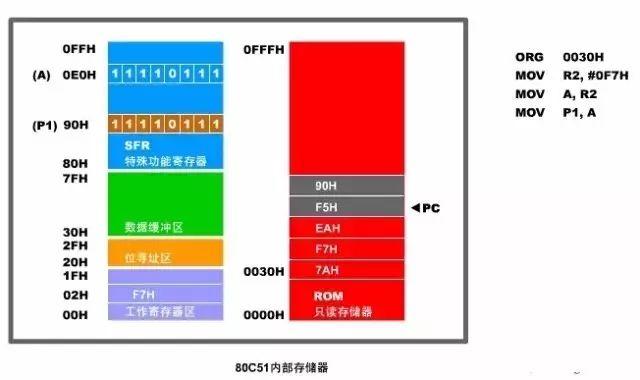 解析80C51单片机中的cpu、存储器配置以及并行输入/输出口