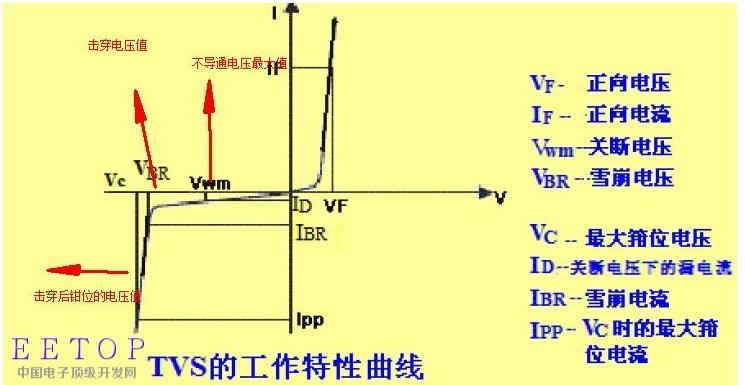 EMC器件之TVS特性曲線解讀和應用要點