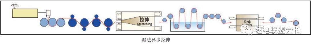 解析锂离子电池隔膜的生产过程