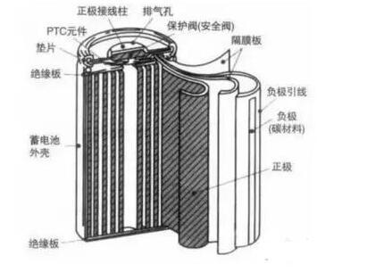 特斯拉更换便宜的18650锂电池,理由何在?