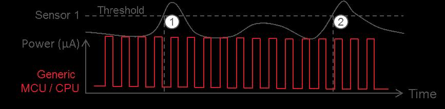 使用电池供电的传感器 通过无线网络与物联网通信来监测事件