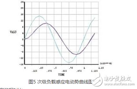 什么是松耦合变压器?松耦合变压器的ANSYS三维仿真设计