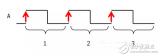 正余弦编码器介绍及细分技术详解
