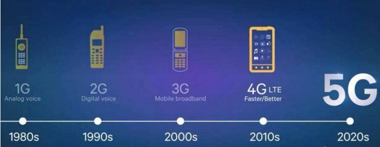 全球争抢5G部署速度 预计大部分5G通信设备可能...