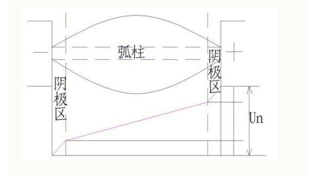 电弧产生原理_电弧产生的原因