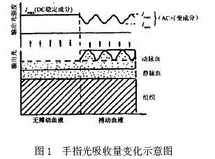 光电脉搏检测电路图大全(四款模拟电路设计原理图详解)