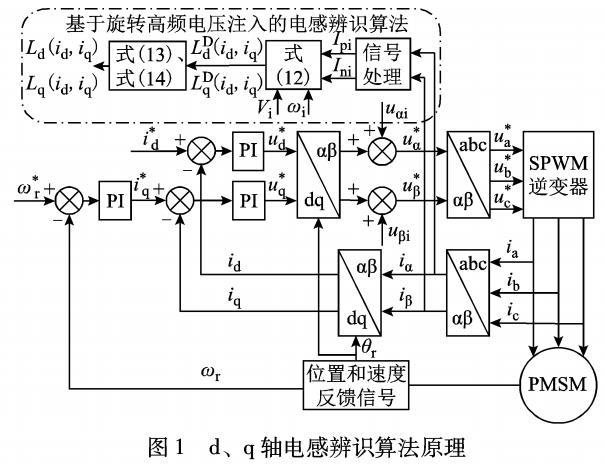 IPMSM电感辨识算法及变参数MTPA控制