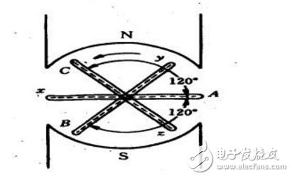 三相电是如何产生的呢?