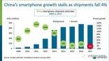 智能手机的市场报告表现连累了半导体厂商的业绩表现