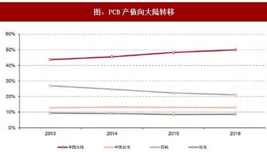 随着电子设备应用的发展,全球PCB市场保持着稳步的发展