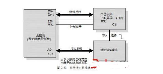 嵌入式常用的通信协议