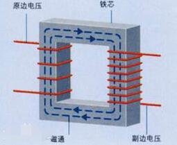 怎样用变压器改逆变器_变压器和逆变器的区别