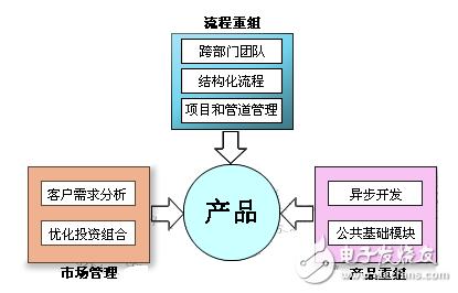 ipd集成产品开发流程详细介绍