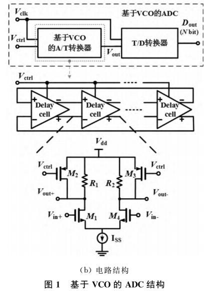 模拟-时间-数字型ADC结构设计综述
