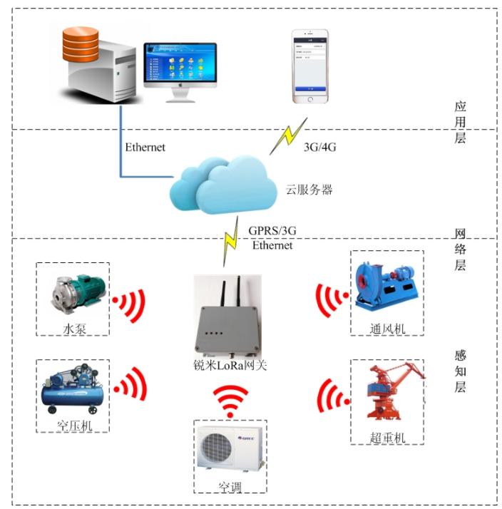 妙用LoRa无线网络 助力工厂节能减排