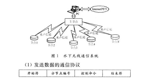 数据通信协议的简介_数据通信协议有哪些