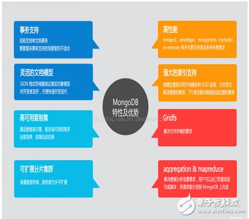 关于mongodb的几个热点问题