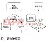 基于OMAP3730的低成本高清屏媒系统【DSP...
