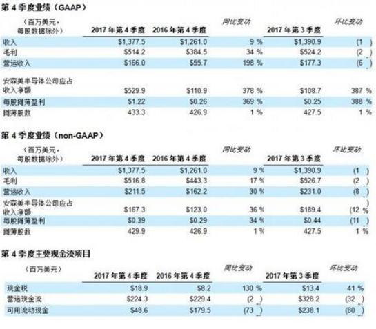 安森美半导体发布2017年第4季度及全年业绩摘要