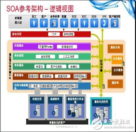 SOA是什么_SOA主要的开发方法和工具分析