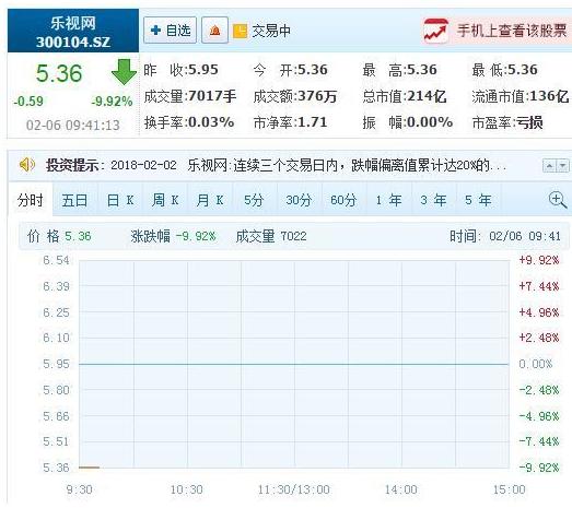乐视网复牌的第10个交易日 市值流失398.17...