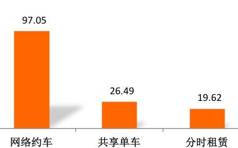 2018中国无人驾驶市场投资预测一览
