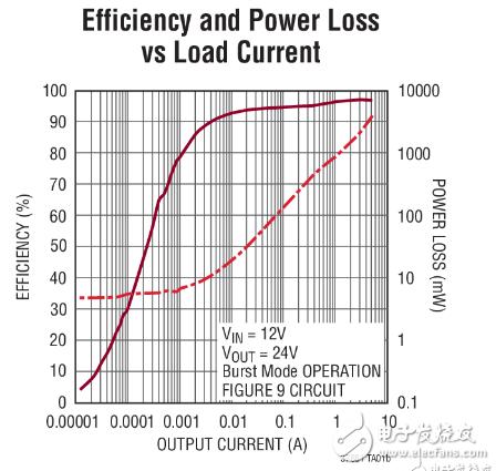 24v升压电路图汇总大全(五款模拟电路设计原理图详解)