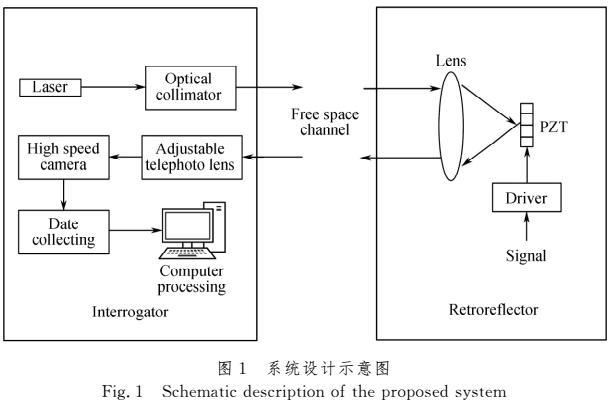散斑检测的逆向调制光通信