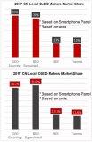2017年中国大陆OLED面板量产出货大幅增长