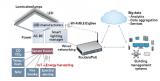 照明物联网中传感器的重要作用是什么