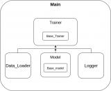 提出一个快速启动自己的 TensorFlow 项目模板