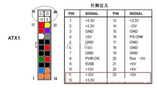 20针及24针atx电源接口定义