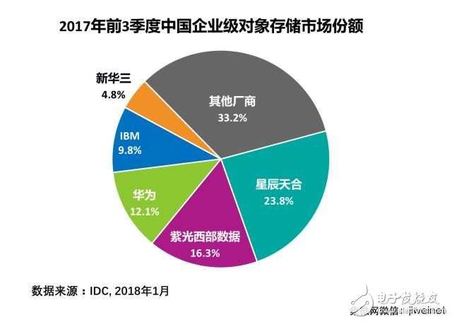 紫光西部数据领先其他存储厂商 跃居中国市场第二位厂商