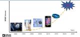 智能穿戴产业的拓展依托MEMS技术的发展